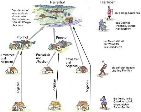 Das System der Grundherrschaft aus Herren- bzw. Fronhof, Gesinde und den Bauernhöfen in unterschiedlicher Rechtsstellung.